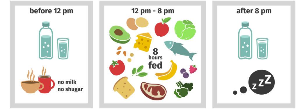 Stunden fasten 16 8 stunden essen